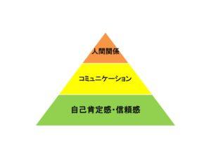 人間関係のピラミッド